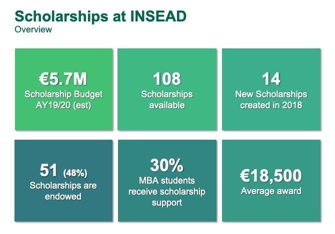 Scholarships stats